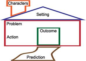 graphic representation of a graphic organizer